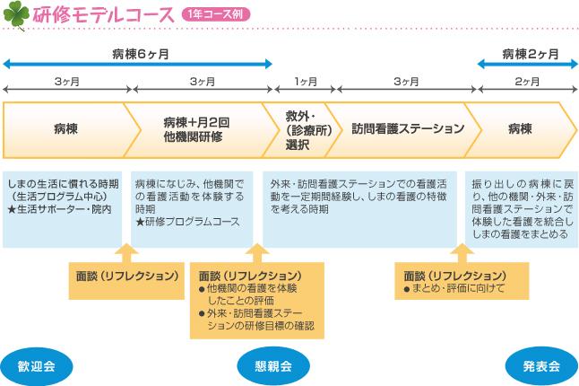 研修モデルコース 1年コース例