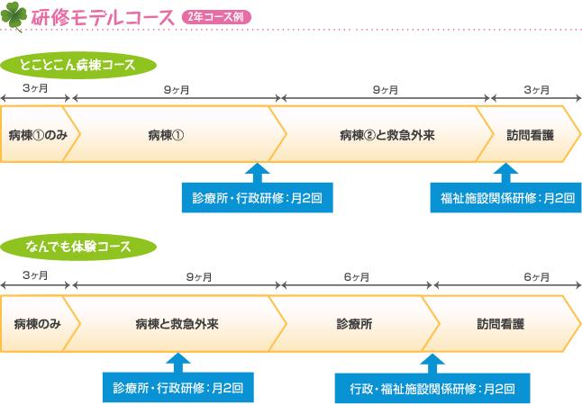 研修モデルコース 2年コース例